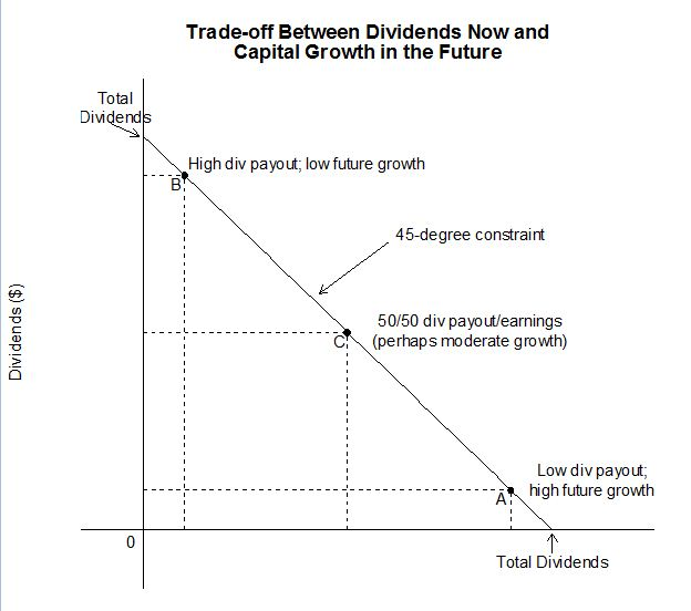 an example of dividend policy irrelevance The irrelevance of dividend policy for a valuation of the firm has been most  the  same example can be extended further to analyze the effect of arbitrage.