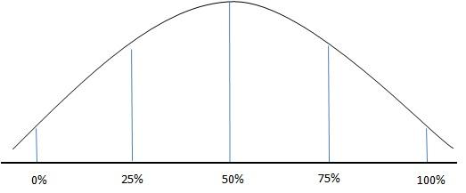 half normal distribution