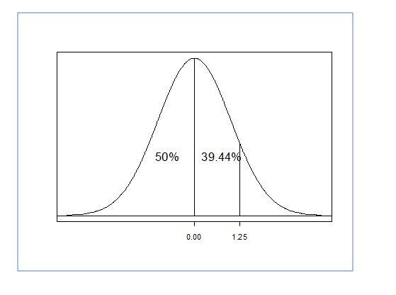 parameter z score