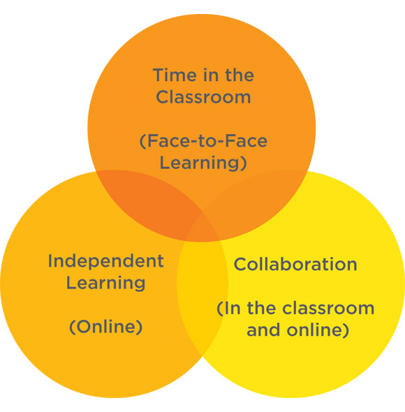 online learning verses traditional learning